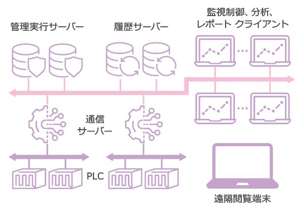 サイト管理用大規模SCADAシステム