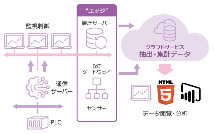 クラウド活用のIoT/エッジ コンピューティング構成