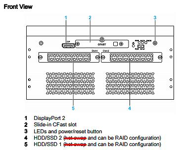 P27 Box 2-Slot Description