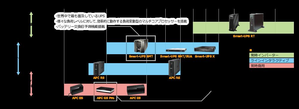 製品マップ